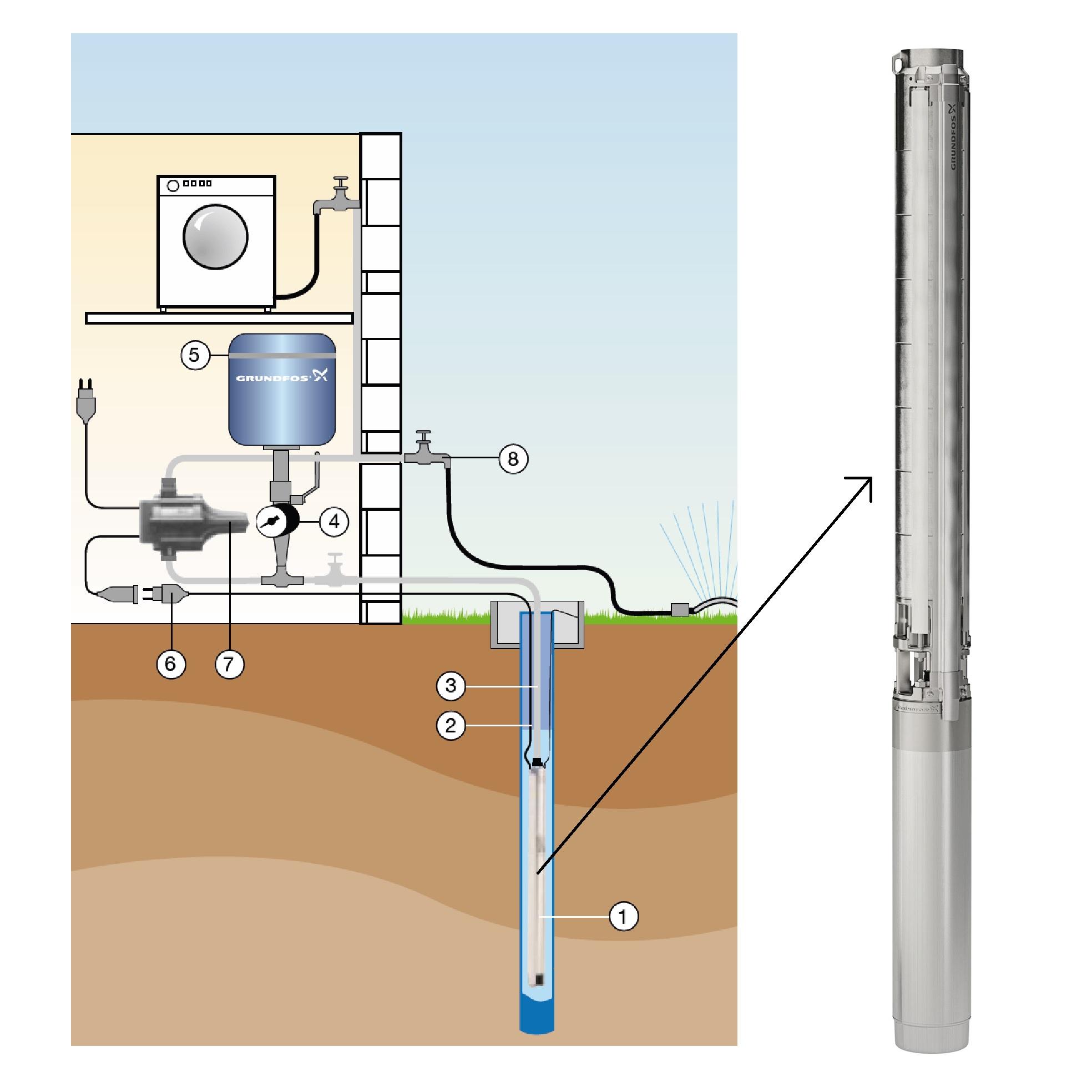 unterwasserpumpe_grundfoss_sp